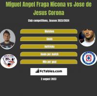 Miguel Angel Fraga Nicona vs Jose de Jesus Corona h2h player stats