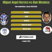Miguel Angel Herrera vs Alan Mendoza h2h player stats