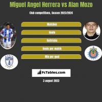 Miguel Angel Herrera vs Alan Mozo h2h player stats