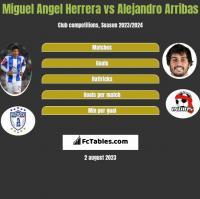 Miguel Angel Herrera vs Alejandro Arribas h2h player stats