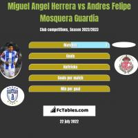 Miguel Angel Herrera vs Andres Felipe Mosquera Guardia h2h player stats
