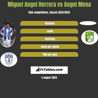 Miguel Angel Herrera vs Angel Mena h2h player stats