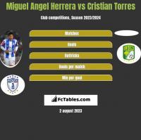 Miguel Angel Herrera vs Cristian Torres h2h player stats
