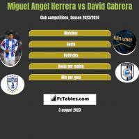 Miguel Angel Herrera vs David Cabrera h2h player stats