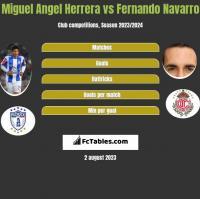 Miguel Angel Herrera vs Fernando Navarro h2h player stats
