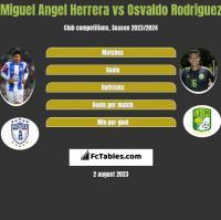 Miguel Angel Herrera vs Osvaldo Rodriguez h2h player stats