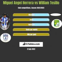 Miguel Angel Herrera vs William Tesillo h2h player stats