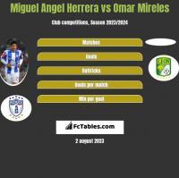 Miguel Angel Herrera vs Omar Mireles h2h player stats