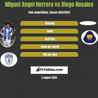 Miguel Angel Herrera vs Diego Rosales h2h player stats