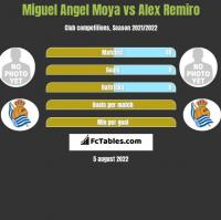 Miguel Angel Moya vs Alex Remiro h2h player stats