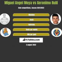 Miguel Angel Moya vs Geronimo Rulli h2h player stats