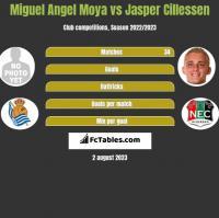 Miguel Angel Moya vs Jasper Cillessen h2h player stats
