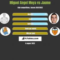 Miguel Angel Moya vs Jaume h2h player stats