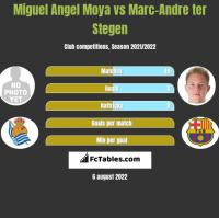 Miguel Angel Moya vs Marc-Andre ter Stegen h2h player stats