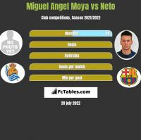 Miguel Angel Moya vs Neto h2h player stats