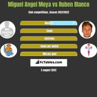 Miguel Angel Moya vs Ruben Blanco h2h player stats