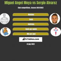 Miguel Angel Moya vs Sergio Alvarez h2h player stats