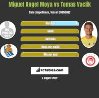 Miguel Angel Moya vs Tomas Vaclik h2h player stats