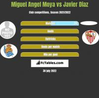 Miguel Angel Moya vs Javier Diaz h2h player stats