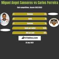 Miguel Angel Sansores vs Carlos Ferreira h2h player stats