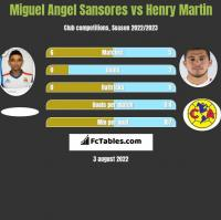 Miguel Angel Sansores vs Henry Martin h2h player stats