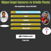 Miguel Angel Sansores vs Orbelin Pineda h2h player stats