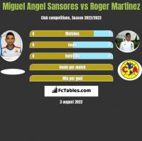 Miguel Angel Sansores vs Roger Martinez h2h player stats