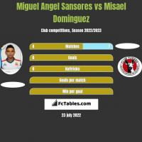 Miguel Angel Sansores vs Misael Dominguez h2h player stats