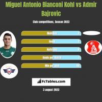 Miguel Antonio Bianconi Kohl vs Admir Bajrovic h2h player stats
