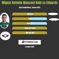 Miguel Antonio Bianconi Kohl vs Eduardo h2h player stats