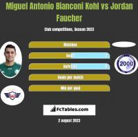 Miguel Antonio Bianconi Kohl vs Jordan Faucher h2h player stats