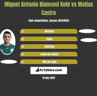 Miguel Antonio Bianconi Kohl vs Matias Castro h2h player stats
