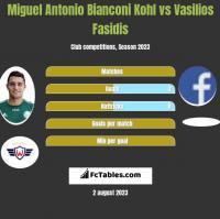 Miguel Antonio Bianconi Kohl vs Vasilios Fasidis h2h player stats