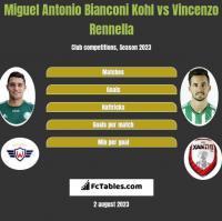 Miguel Antonio Bianconi Kohl vs Vincenzo Rennella h2h player stats
