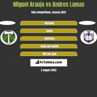 Miguel Araujo vs Andres Lamas h2h player stats