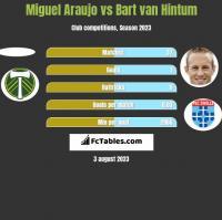 Miguel Araujo vs Bart van Hintum h2h player stats