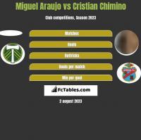 Miguel Araujo vs Cristian Chimino h2h player stats