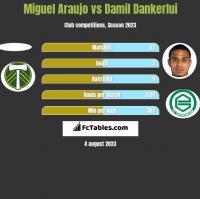 Miguel Araujo vs Damil Dankerlui h2h player stats