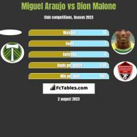 Miguel Araujo vs Dion Malone h2h player stats