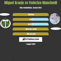 Miguel Araujo vs Federico Mancinelli h2h player stats