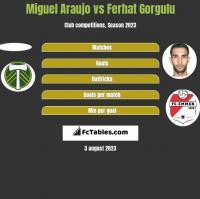 Miguel Araujo vs Ferhat Gorgulu h2h player stats