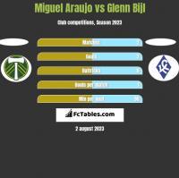 Miguel Araujo vs Glenn Bijl h2h player stats
