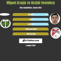 Miguel Araujo vs Keziah Veendorp h2h player stats