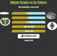 Miguel Araujo vs Ko Itakura h2h player stats