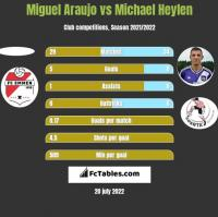 Miguel Araujo vs Michael Heylen h2h player stats