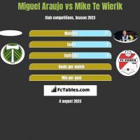 Miguel Araujo vs Mike Te Wierik h2h player stats