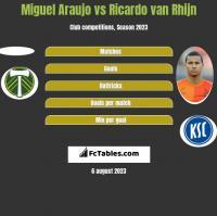 Miguel Araujo vs Ricardo van Rhijn h2h player stats