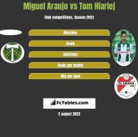 Miguel Araujo vs Tom Hiariej h2h player stats