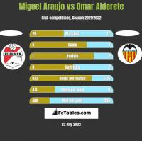 Miguel Araujo vs Omar Alderete h2h player stats