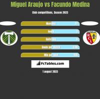 Miguel Araujo vs Facundo Medina h2h player stats